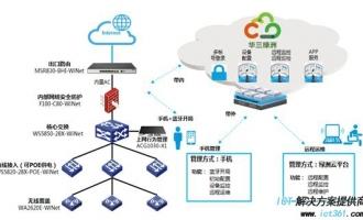 新华三WiNet智慧网络解决方案解读 让网络运维更简单