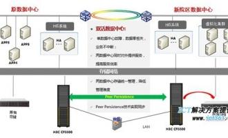 华三中小医院双活数据中心建设解决方案