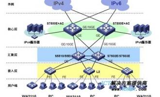 H3C S7500E系列高端多业务路由交换机组网应用