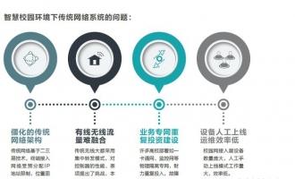 新华三应用驱动校园网